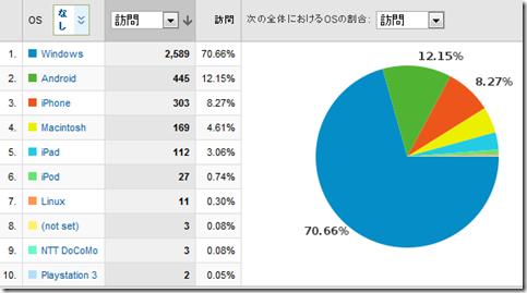 オペレーティング システム   Google Analytics