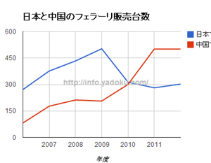 フェラーリの中国と日本の生産台数のグラグ